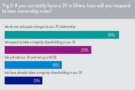Fig2-JVs_in_China