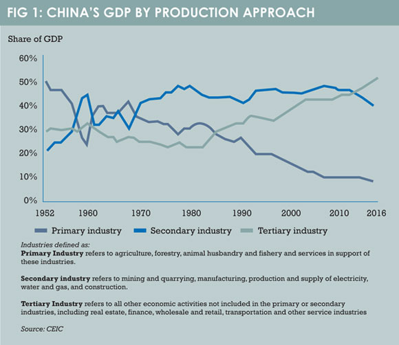 China_GDP_by_production