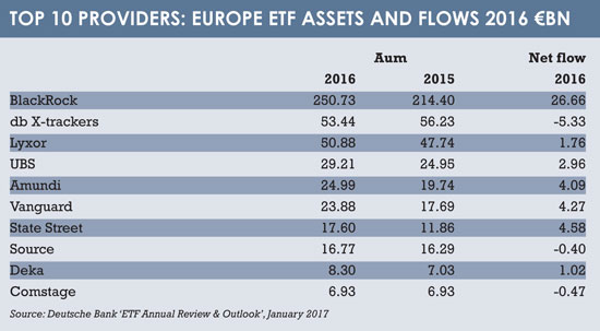 Top 10 ETF providers