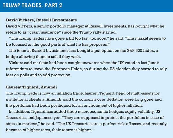 Trump trades