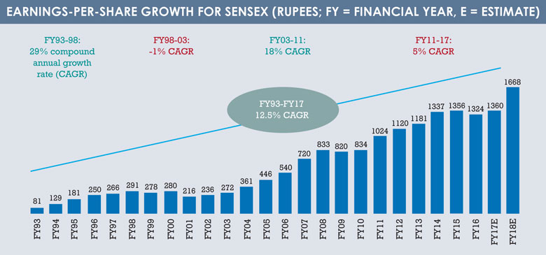 India_earnigs-per-share_growth