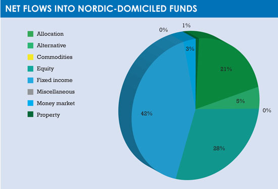 Nordic_funds_pie_chart1