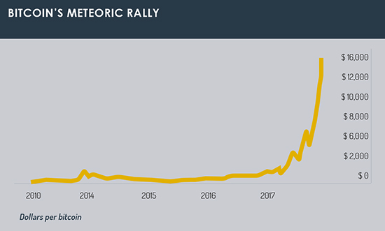 Bitcoin rally graph