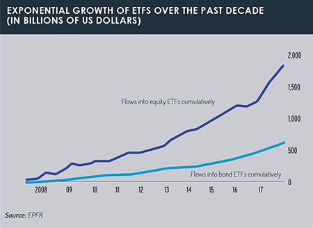 ETFs_growth_in_last_decade