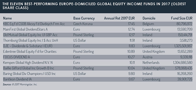 Top_europe_domiciled_income_funds