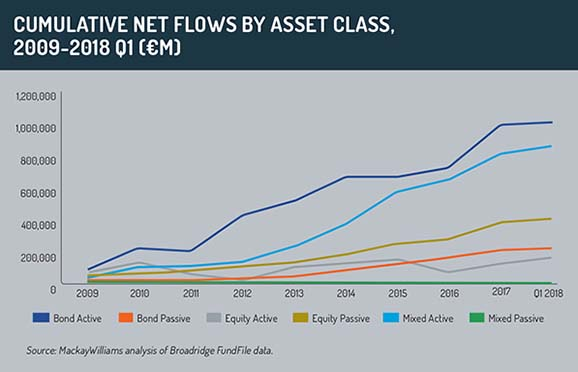 Cumulative net flows by asset class 2009-2018