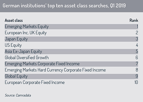 German_institution_top_asset_class_searches