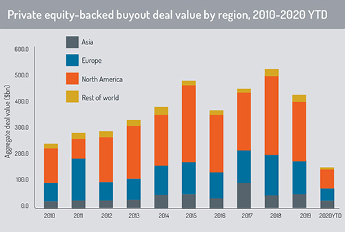 Private equity buyout deal value