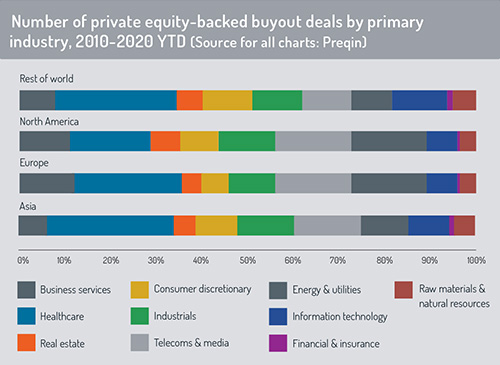 Private equity buyout deal value2