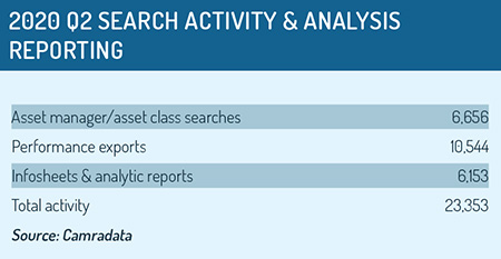 Q2 search activity