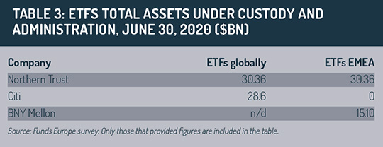 ETFs_assets_under_custody_and_administration