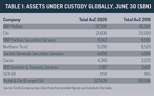 Global_assets_under_custody