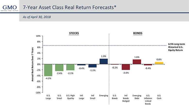 Gmo-7-year-asset-class-forecast