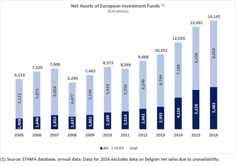 Net_assets_of_european_funds