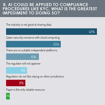 Compliance impeding AI