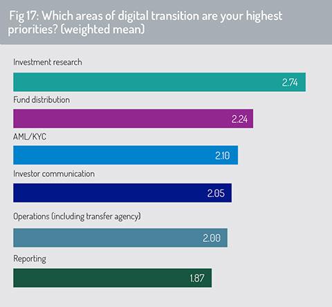 Digital_transition_areas