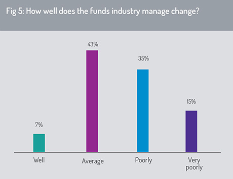 How the fund industry manage chabge?
