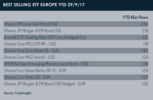 Best_selling_Europe_etfs