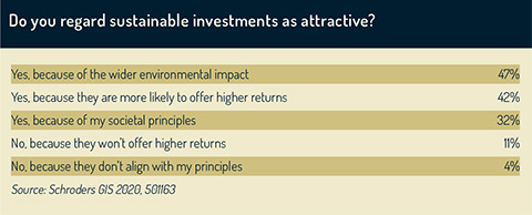 Are sustainable investments attractive