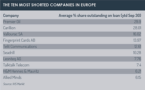 Most_shorted_companies_in_Europe