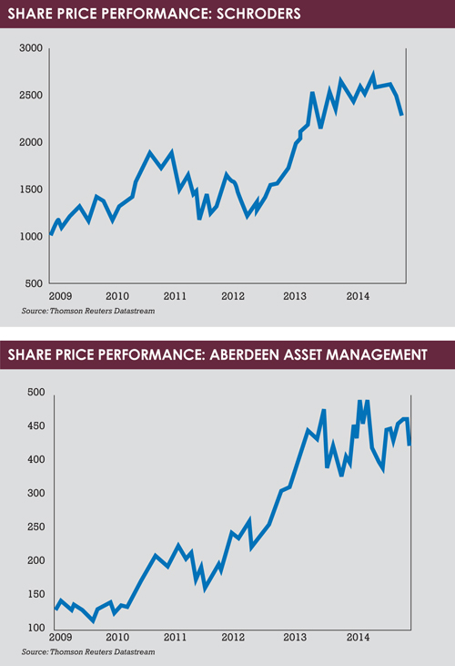 Listed managers graphs