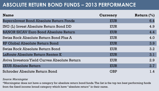 Fixed income table