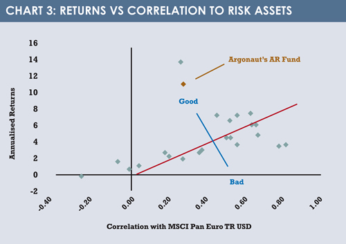 Returns vs Correlation char