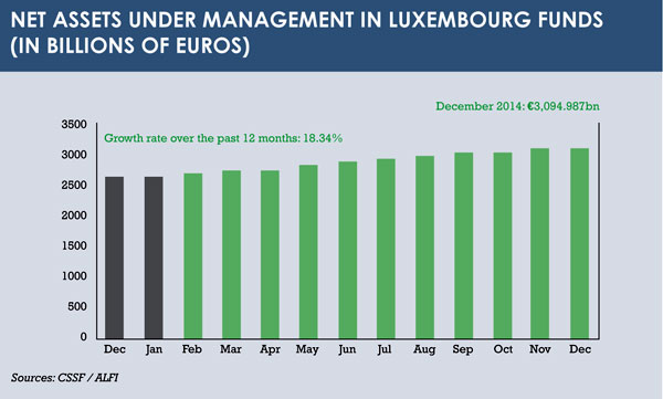 Luxembourg graph